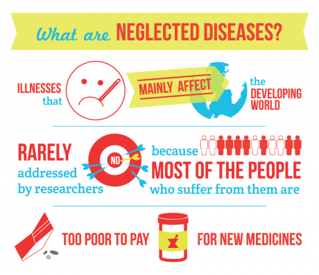 What are neglected diseases?